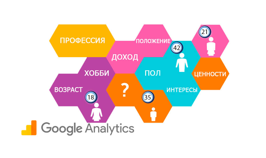Аудитории в Google Analytics